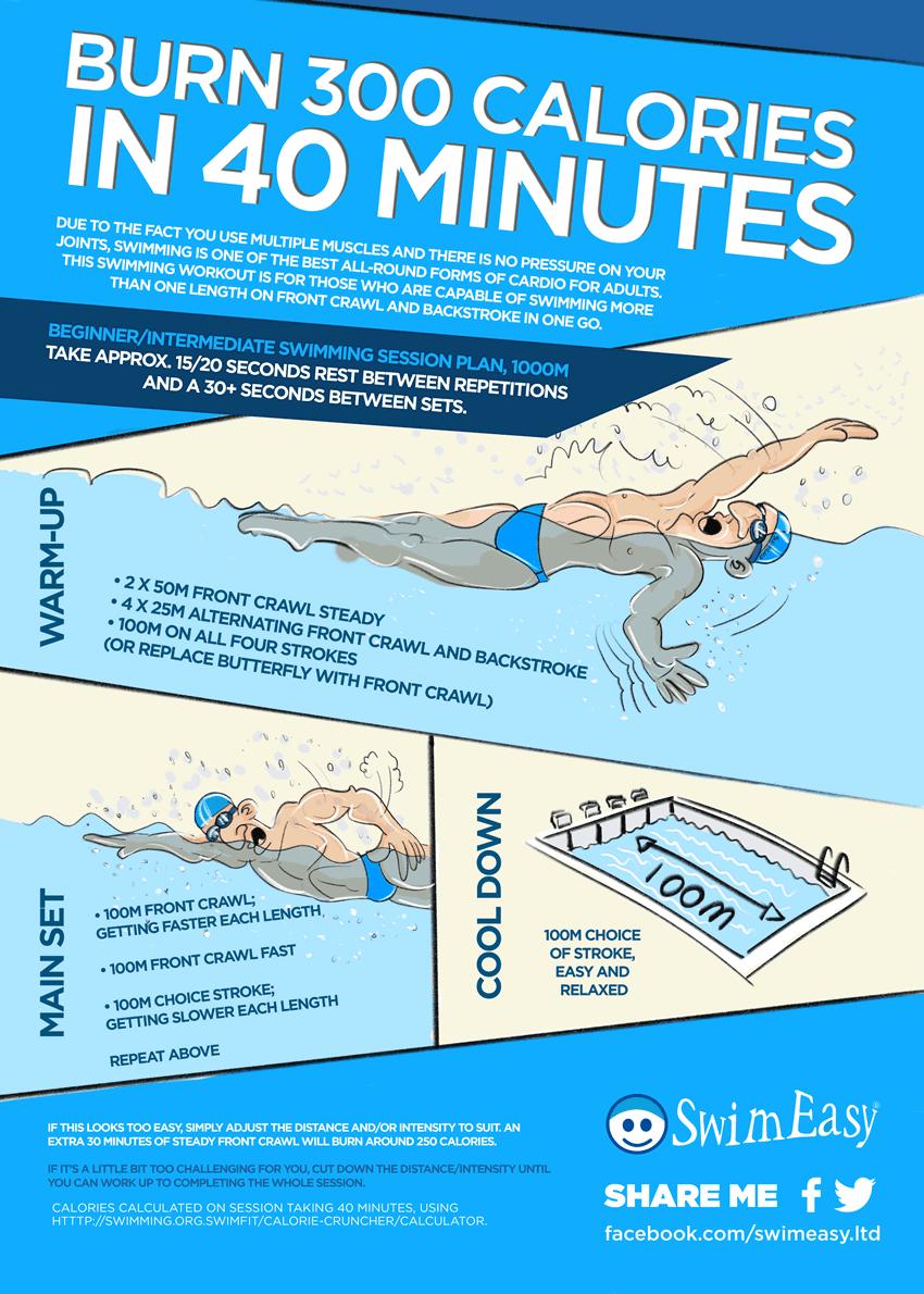 Swim Workouts Beginner