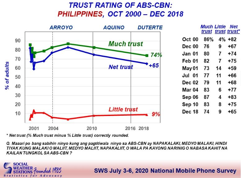75% of Filipinos favor ABS-CBN franchise renewal – SWS survey