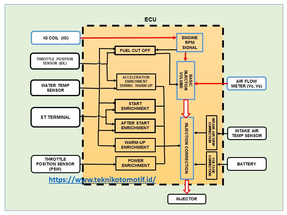 Diagram Wiring Diagram Sistem Efi Full Version Hd Quality Sistem Efi Panelsetc Comprensivomaglieold It