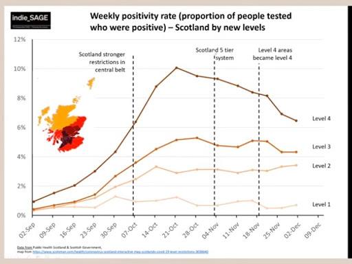 041220 positivity rates scotland tier system