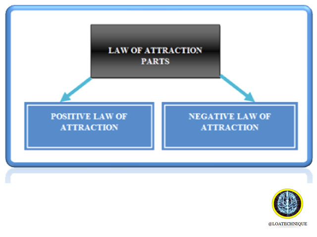 LAW OF ATTRACTION PARTS,THE REAL LAW OF ATTRACTION,what is the law of attraction, the law of attraction definition, how to use law of attraction, the real law of attraction, manifestation the law of attraction, law of attraction tips, law of attraction for relationship, law of attraction is true, law of attraction exercises, how to practice the law of attraction, the law of attraction explained, the law of attraction success story, define law of attraction,best law of attraction quotes, daily law of attraction quotes, the secret law of attraction quotes, the law of attraction quotes, law of attraction quotes, law of attraction quotes images, law of attraction quotes wallpaper, positive law of attraction quotes