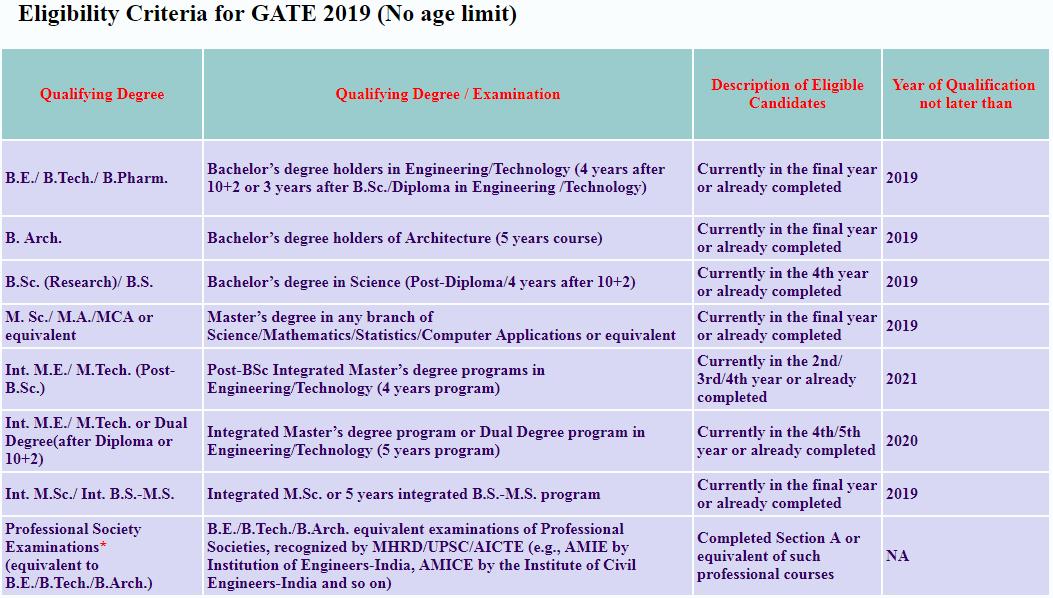 Eligibility Criteria for GATE 2019 (No age limit)
