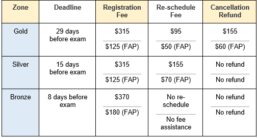 How much does it cost to take the MCAT in Canada?, MCAT cost, MCAT Fee
