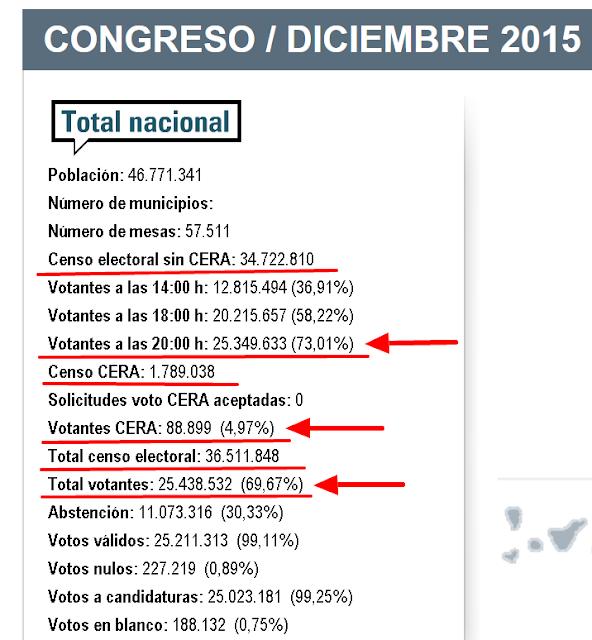 Podemos page 132 foro loco for Resultados elecciones ministerio interior