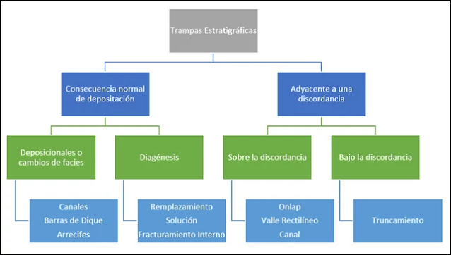 Clasificación de las Trampas Estratigráficas