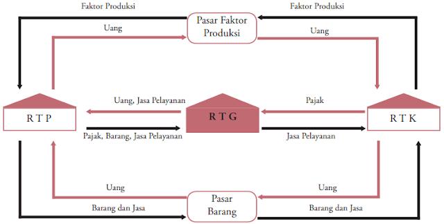 Gambar Circular Flow Diagram