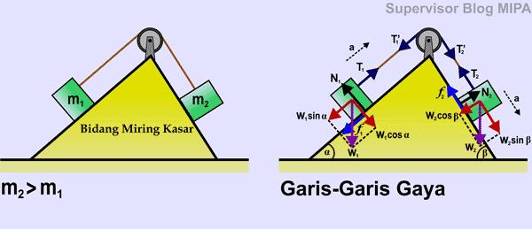 penerapan Hukum Newton Pada Gerak 2 Benda yang Dihubungkan Katrol di Bidang Miring