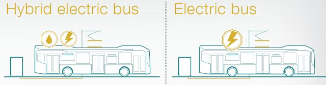 Sähköbussien latausjärjestelmät