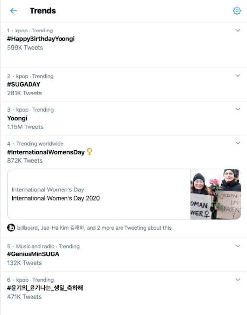 Suga BTS Dominasi Trending Topic Twitter Di Hari Ulang Tahunnya