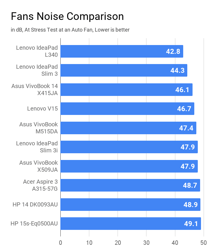 Comparison of Fan noise during stress at auto fan settings on laptops under Rs 50000 price.