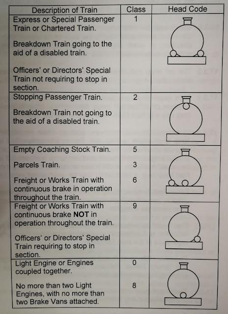Locomotive Lamp Codes