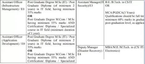 Power Finance Corporation Ltd Recruitment 2021