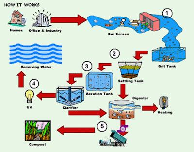 Unit Proses Pengolahan Air Limbah