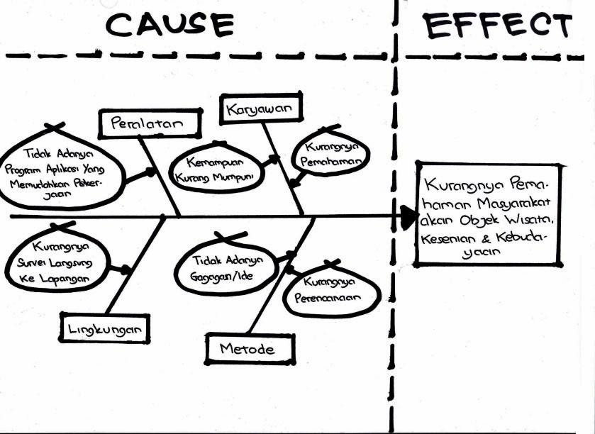 Contoh Modul Sarjanaku Pengertian And Contoh Diagram Ishikawa Fishbone Diagram Lets Share