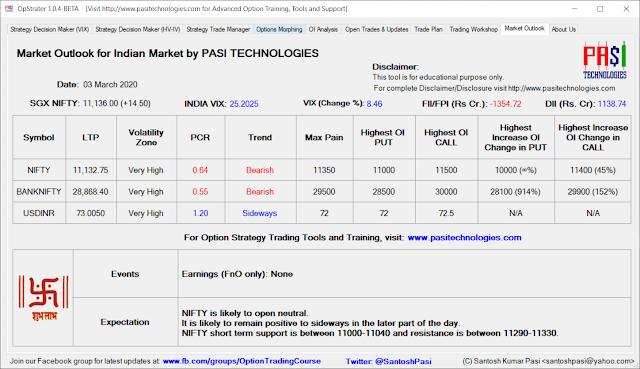Indian Market Outlook: Mar 03, 2020