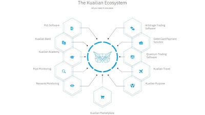 El ecosistema de Kuailian
