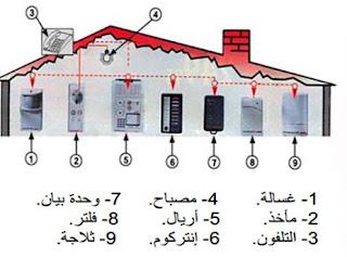 مكونات شبكة التمديدات الكهربائية المنزلية