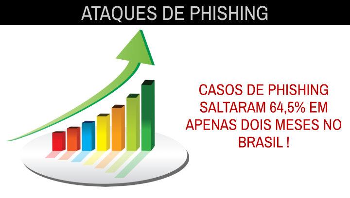 phishing-aumentou-no-brasil