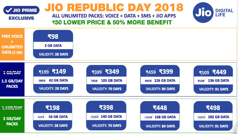 Reliance Jio recharge offers