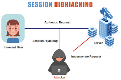 softwarequery.com-Session Hijacking and cookie grabbing
