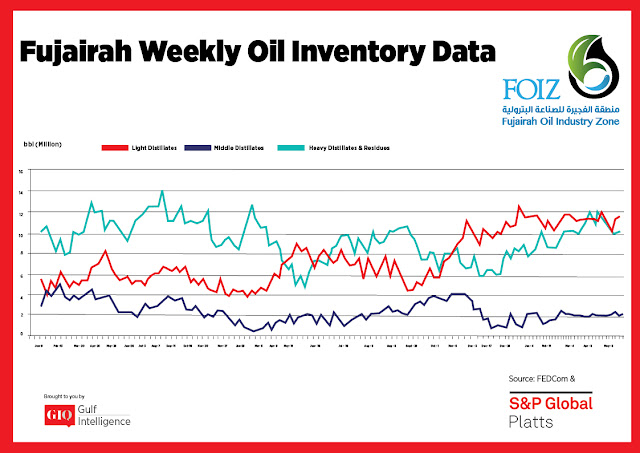 Chart Attribute: Fujairah Weekly Oil Inventory Data (Jan 9, 2017 - May 27, 2019) / Source: The Gulf Intelligence