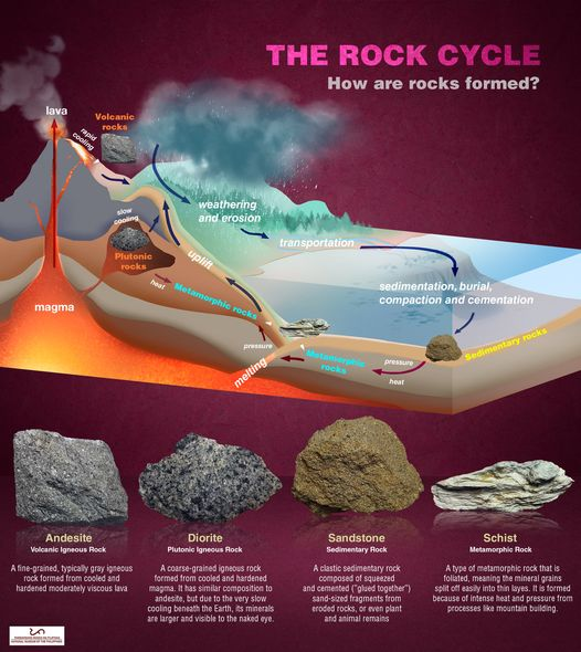 The Rock Cycle | How Are Rocks Formed?  concept that describes the transition among the three main rock types: igneous, sedimentary and metamorphic, also known as the rock cycle