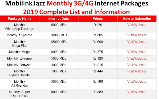 Mobilink Jazz Internet Packages, Mobilink Jazz Packages, Mobilink Jazz Monthly Internet Packages, Mobilink Jazz Monthly Packages, Mobilink Jazz 3G 4G Internet Packages, Mobilink Jazz Monthly 3G 4G Internet Packages,