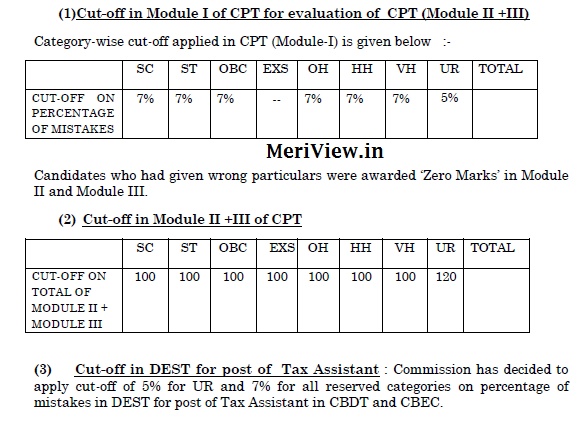 SSC CGL Selection Cut off