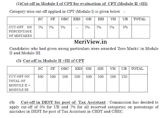 SSC CGL Selection Cut off
