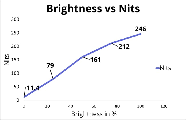 A chart of brightness vs nits for laptop's display. At 100% brightness, the display has just reached 246 nits.