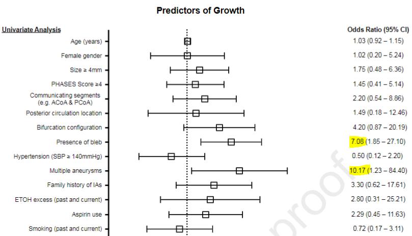 図:未破裂脳動脈瘤の成長因子