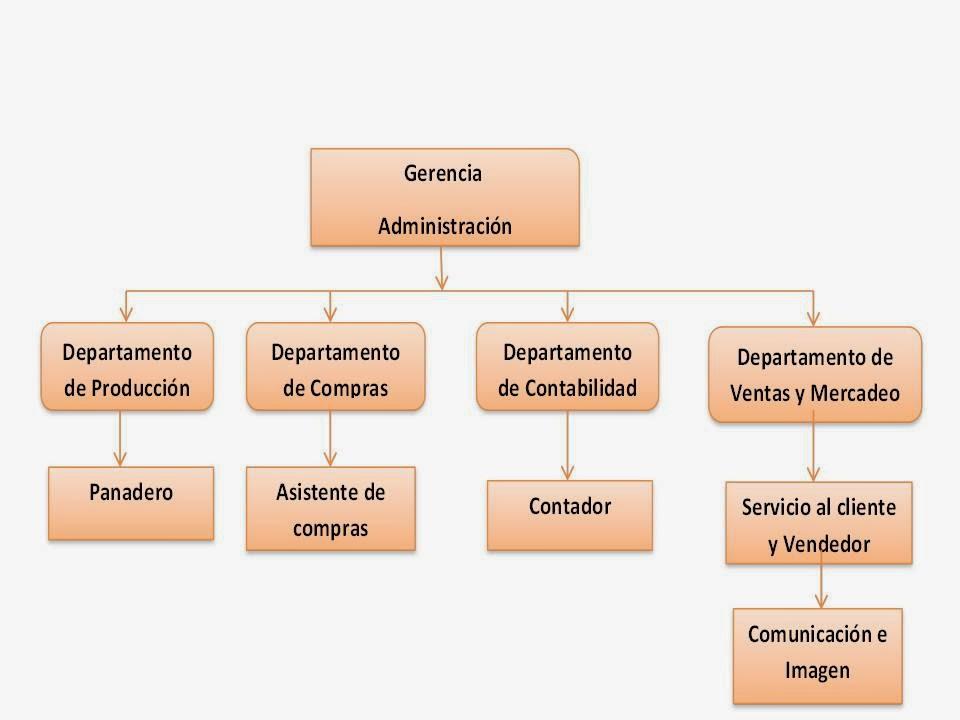 Dorganizacional En Perú Recursos Humanos En Una Empresa De