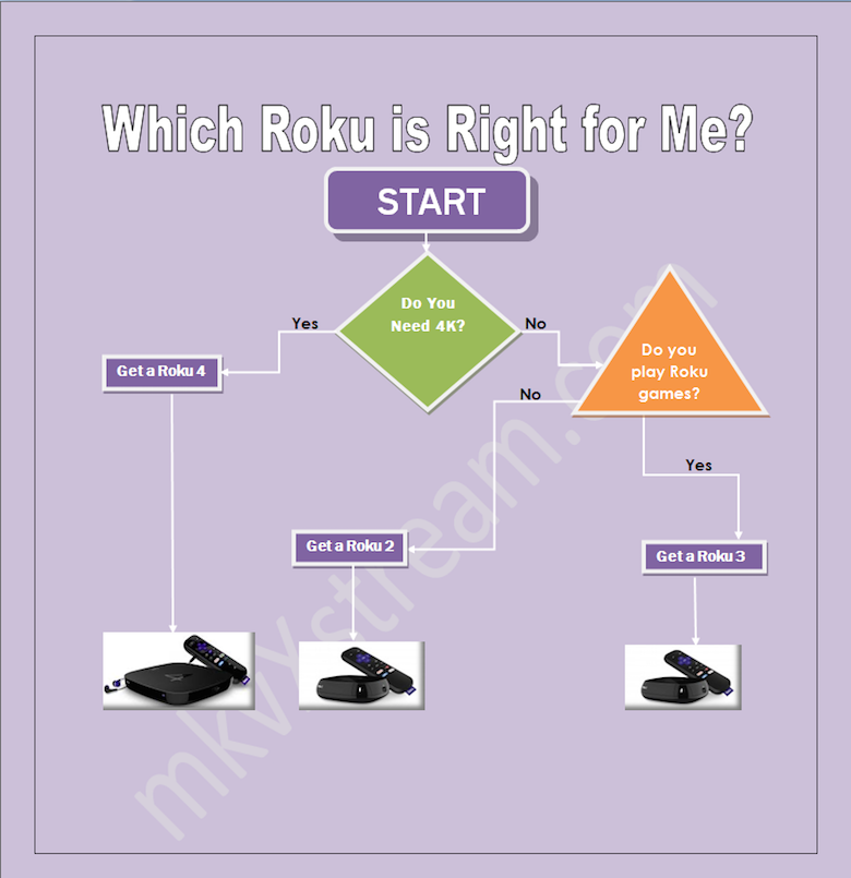 which Roku should I buy?