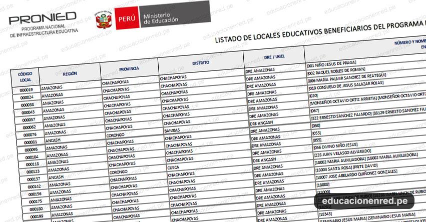 MINEDU publicó Listado de Locales Educativos Beneficiarios del Programa de Mantenimiento Año 2021 (ANEXO RES. Nº 011-2021-MINEDU-VMGI-PRONIED-DE)