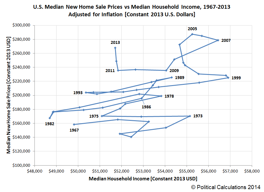 U.S. Median New Home Sale Prices vs Median Household Income, 1967-2013, Adjusted for Inflation, Constant 2013 U.S. Dollars