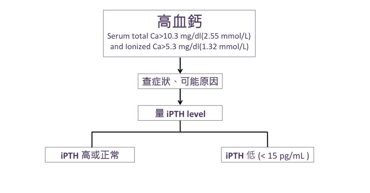 陳鋭溢: 不再迷惘的高血鈣診斷流程