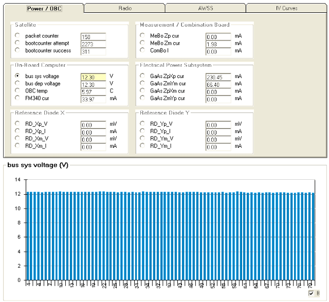 Bus Sys Voltage Chart