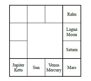 yogam in astrology in tamil