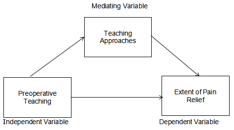"alt=""Mediating Variables in research"""