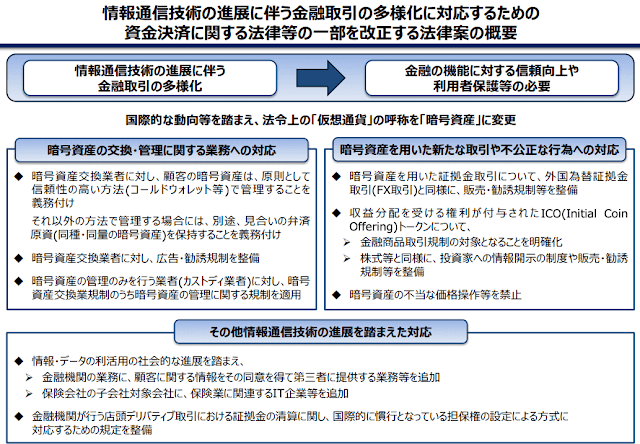 改正資金決済法の概要