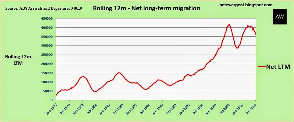 rolling 12m net long-term-migration