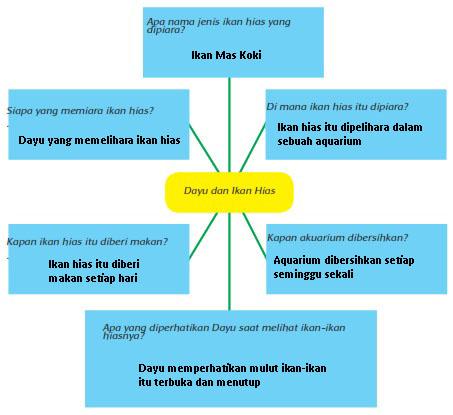 Berikut kunci jawaban buku tematik tema 2 kelas 6 sd / mi subtema 1 pembelajaran 3 rukun dalam perbedaan halaman 17, 18, 19, 20, 21, 22, 23, Materi dan Kunci Jawaban Tematik Kelas 5 Tema 2 Subtema 1