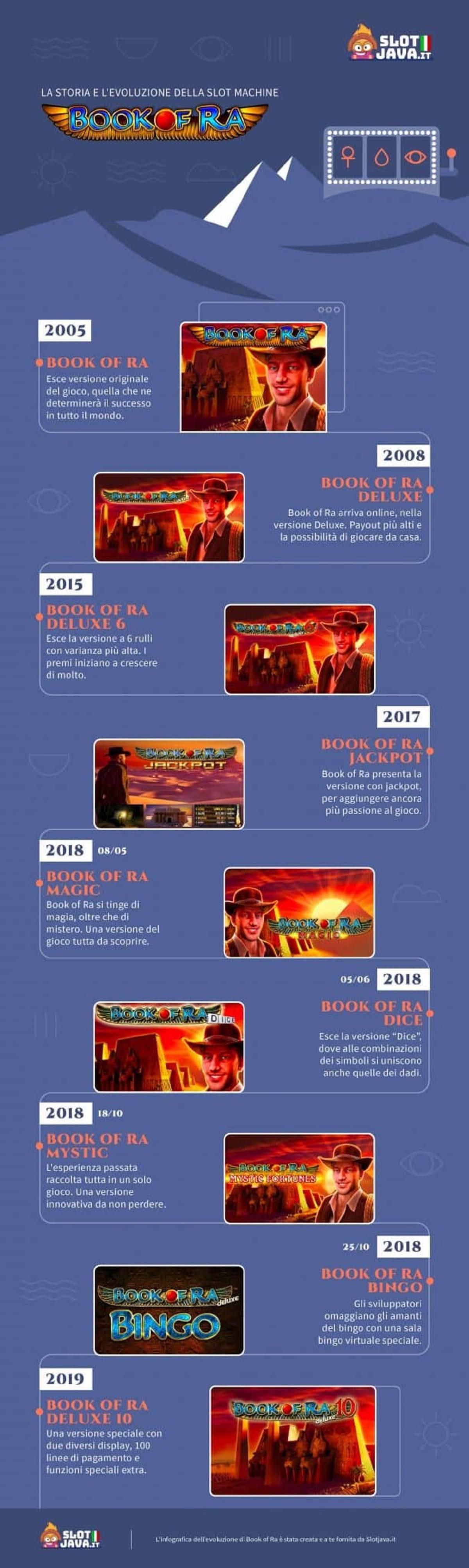 la-storia-e-levoluzione-della-slot-machine-book-of-ra-infographic