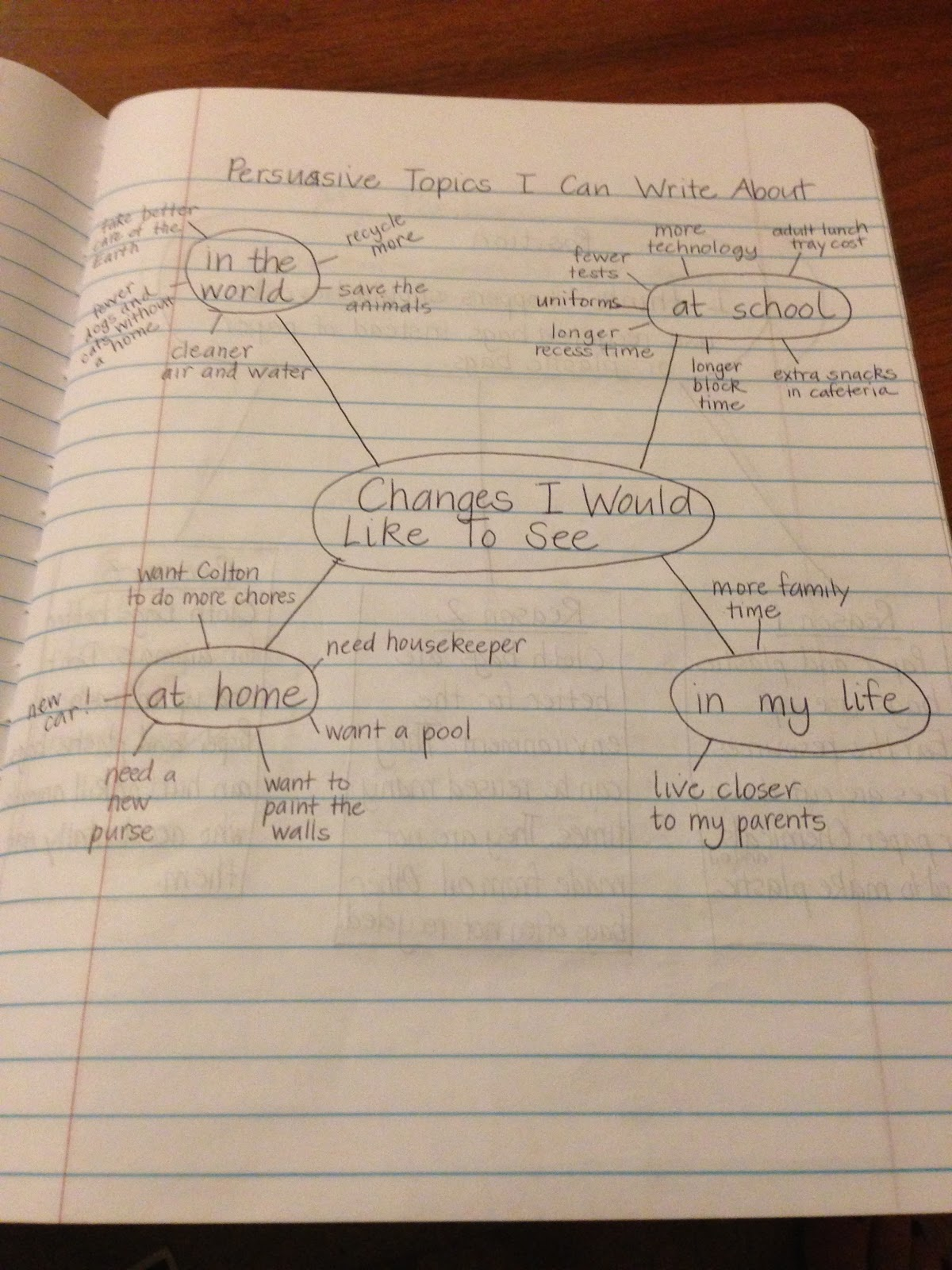 cafe 1123 persuasive writing notebook entries