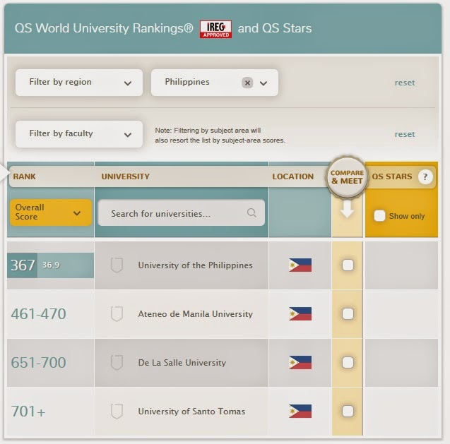 UP, Ateneo rise in 2014 Top Universities in the World Rankings