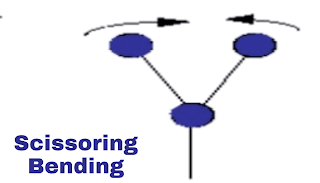 Scissoring vibration