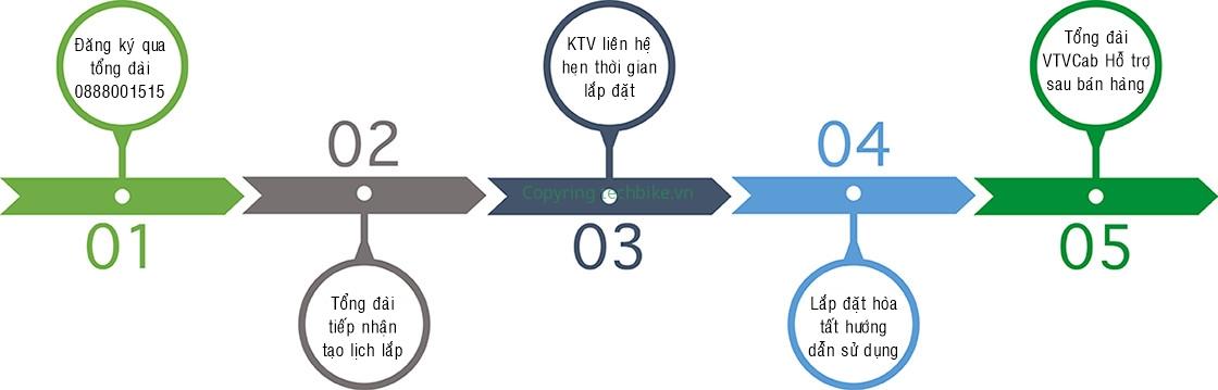 Hương dẫn đăng ký lắp truyền hình cáp Bình Phước