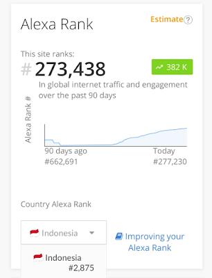 cara mengecilkan nilai alexa rank pada blog