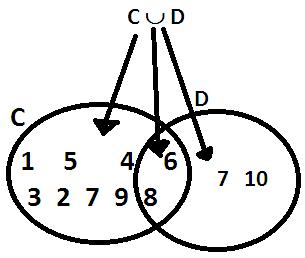 Revisão-de-Conjuntos-União-de-conjuntos