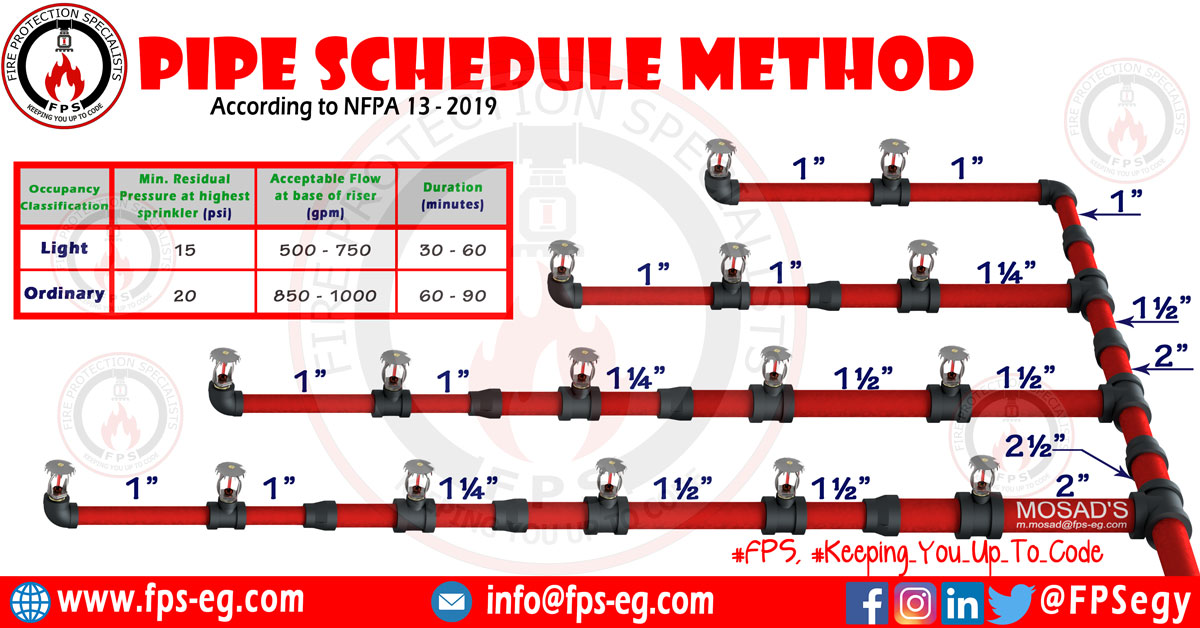 Pipe Schedule Method For Firefighting Sprinkler System Fire Protection Specialists